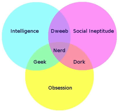 Nerd, Dork, Geek Venn Diagram